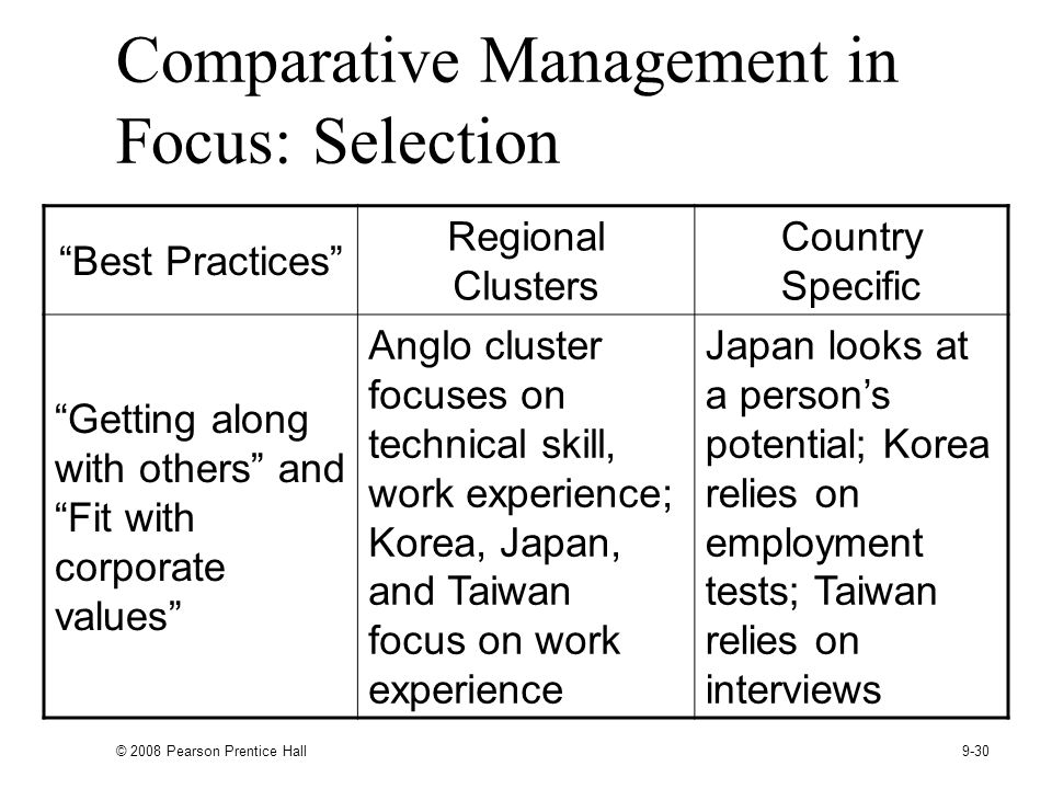 Comparative Management in Focus: Selection