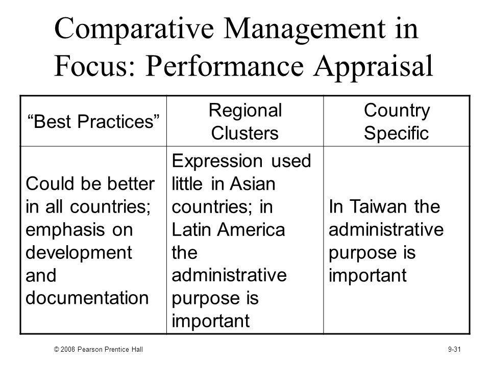 Comparative Management in Focus: Performance Appraisal