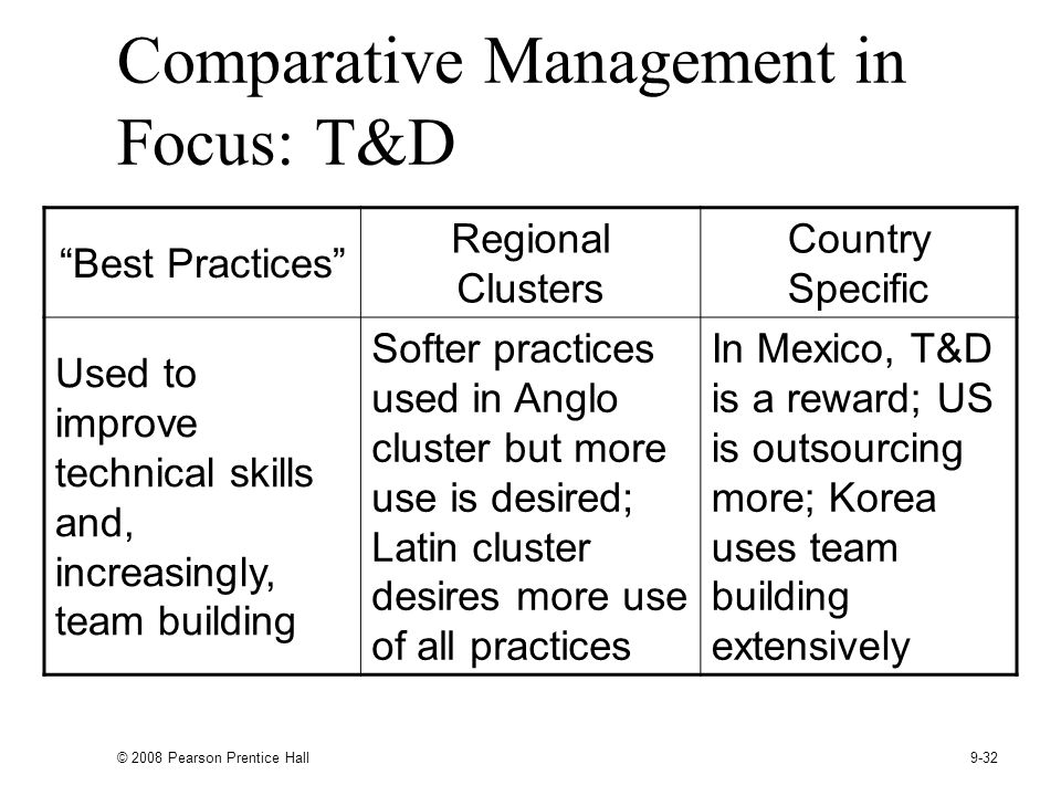 Comparative Management in Focus: T&D