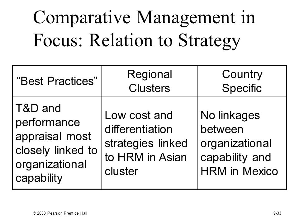 Comparative Management in Focus: Relation to Strategy