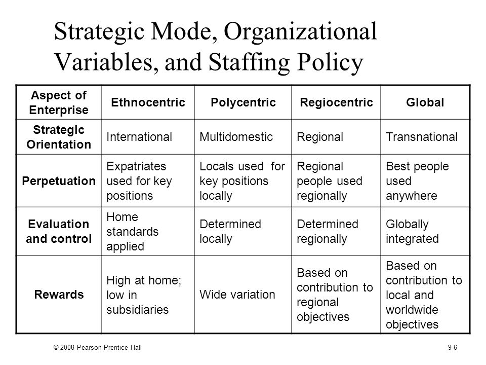 Strategic Mode, Organizational Variables, and Staffing Policy