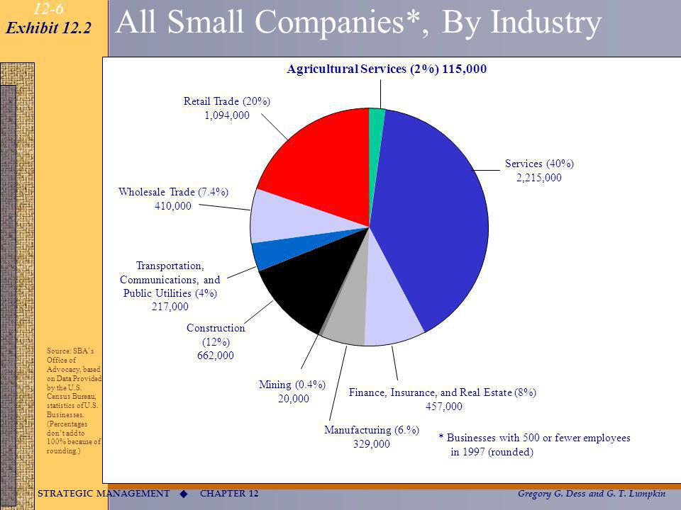 All Small Companies*, By Industry