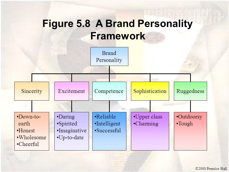 Figure 5.8 A Brand Personality Framework