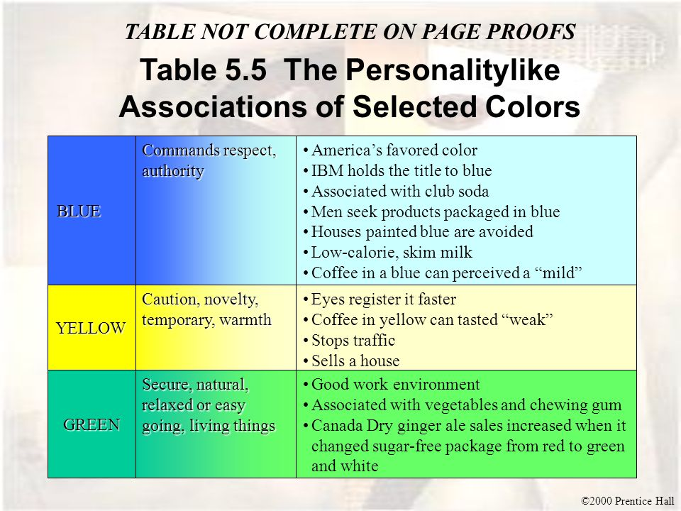 Table 5.5 The Personalitylike Associations of Selected Colors