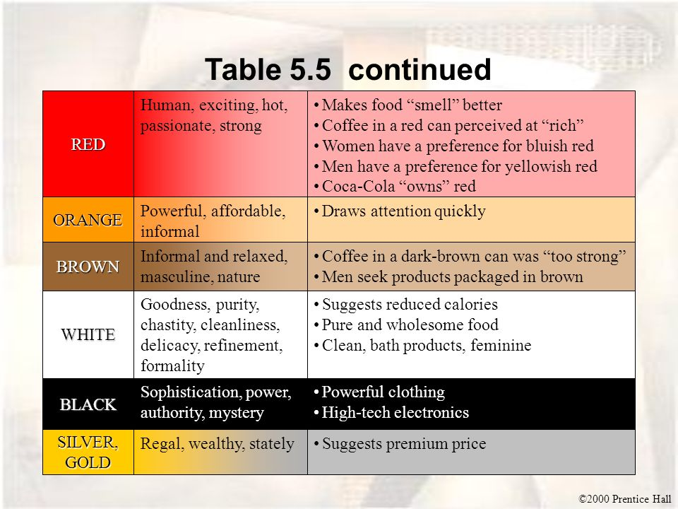 Table 5.5 continued RED Human, exciting, hot, passionate, strong