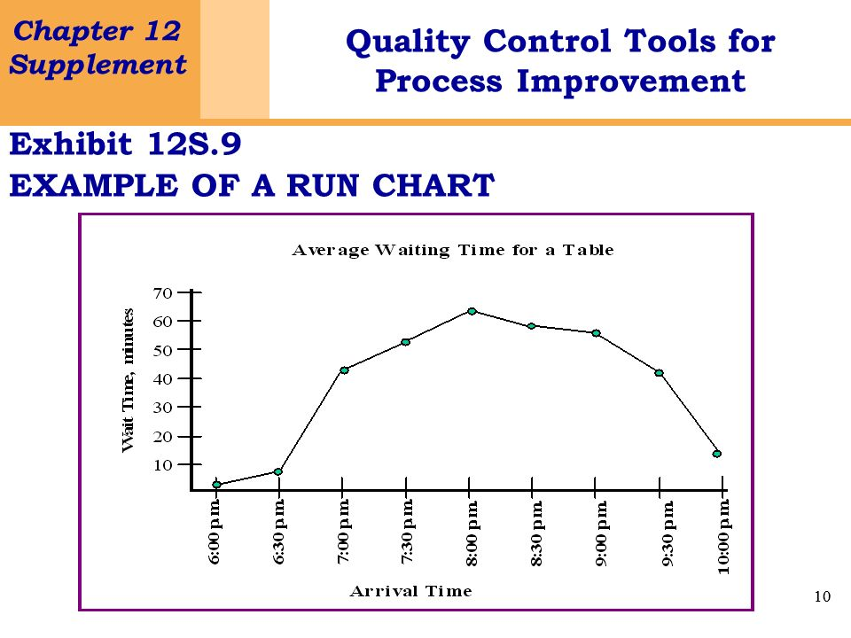 Exhibit 12S.9 EXAMPLE OF A RUN CHART