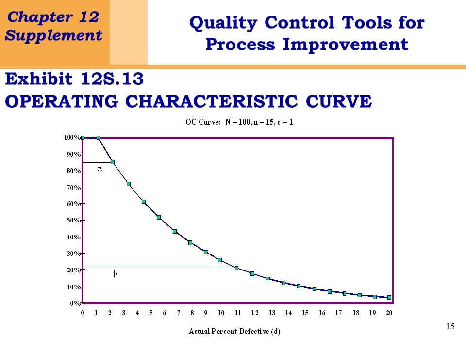 Exhibit 12S.13 OPERATING CHARACTERISTIC CURVE