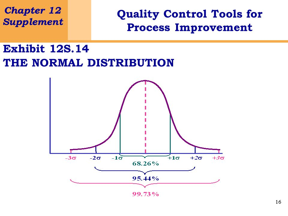 Exhibit 12S.14 THE NORMAL DISTRIBUTION