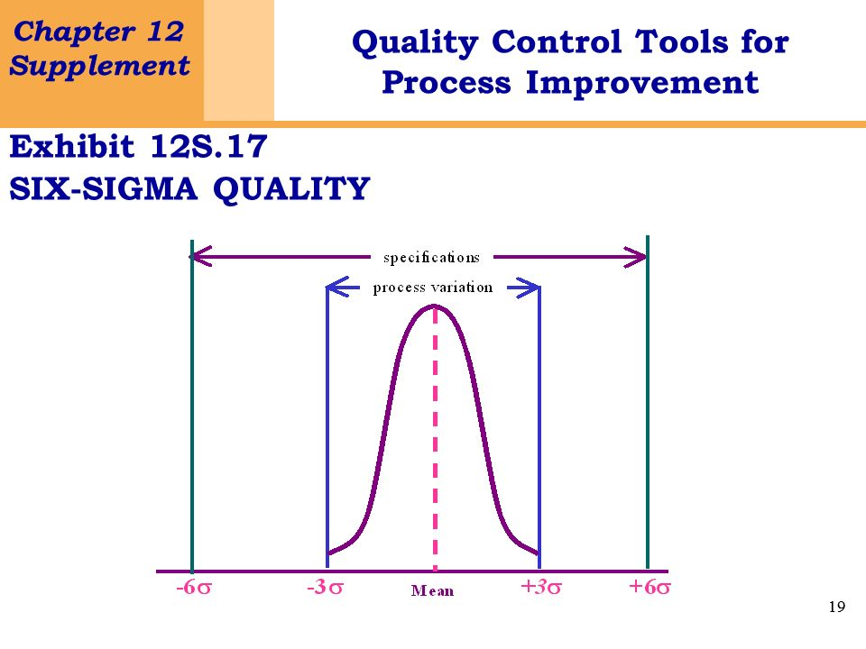 Exhibit 12S.17 SIX-SIGMA QUALITY