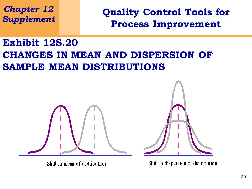 Exhibit 12S.20 CHANGES IN MEAN AND DISPERSION OF SAMPLE MEAN DISTRIBUTIONS