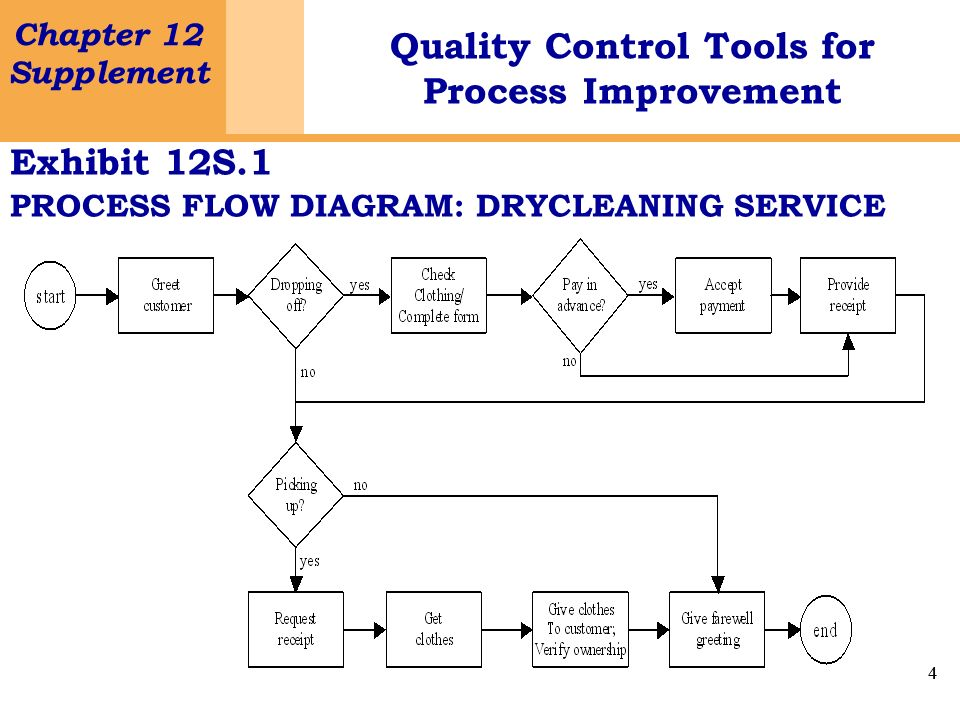 Exhibit 12S.1 PROCESS FLOW DIAGRAM: DRYCLEANING SERVICE
