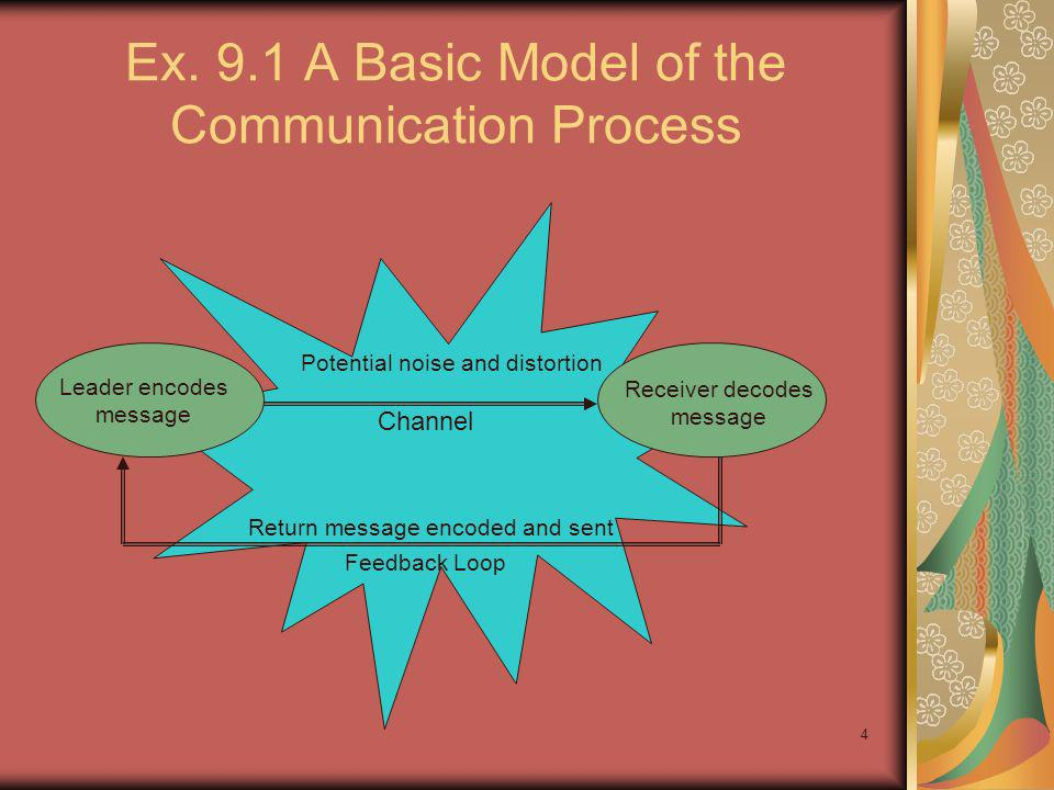 Ex. 9.1 A Basic Model of the Communication Process