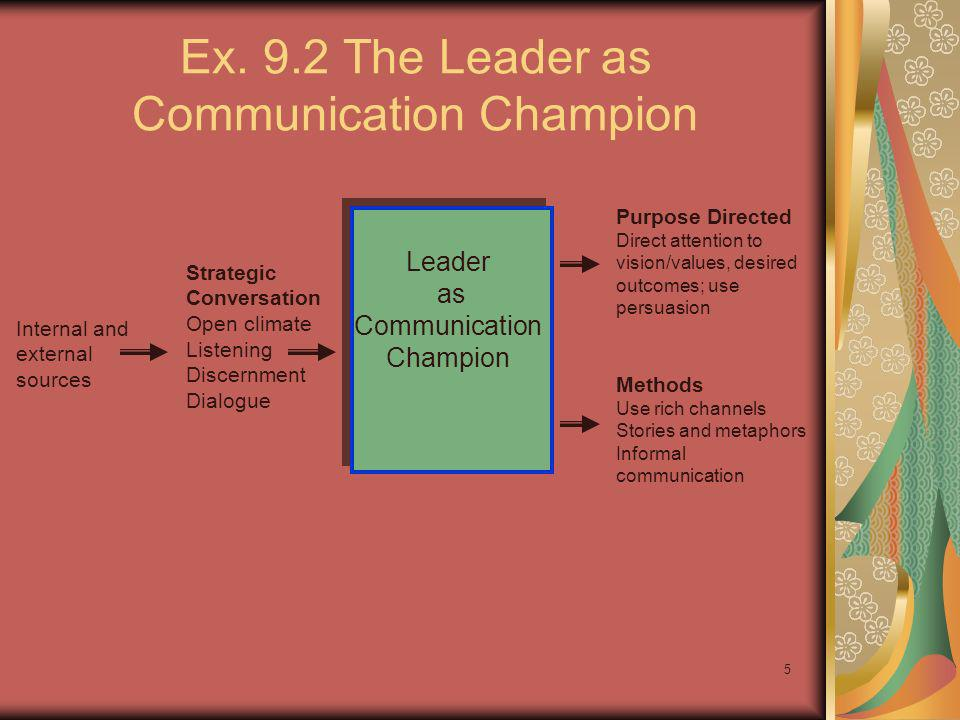 Ex. 9.2 The Leader as Communication Champion
