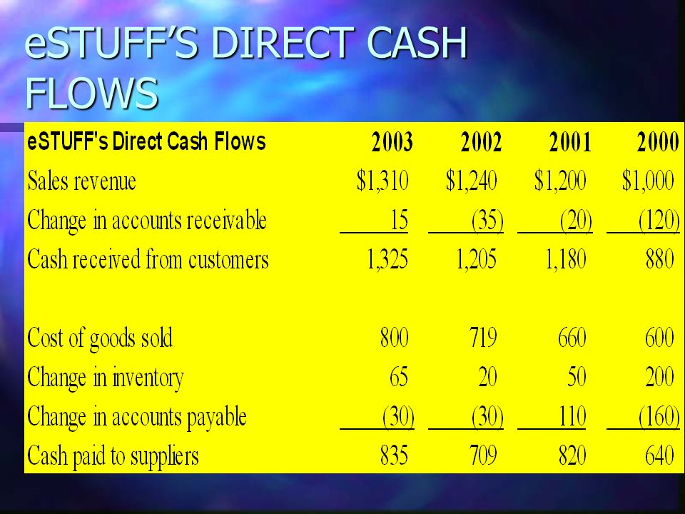 eSTUFF'S DIRECT CASH FLOWS