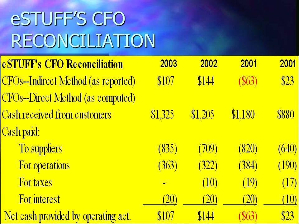 eSTUFF'S CFO RECONCILIATION