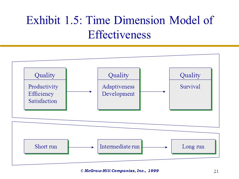 Exhibit 1.5: Time Dimension Model of Effectiveness