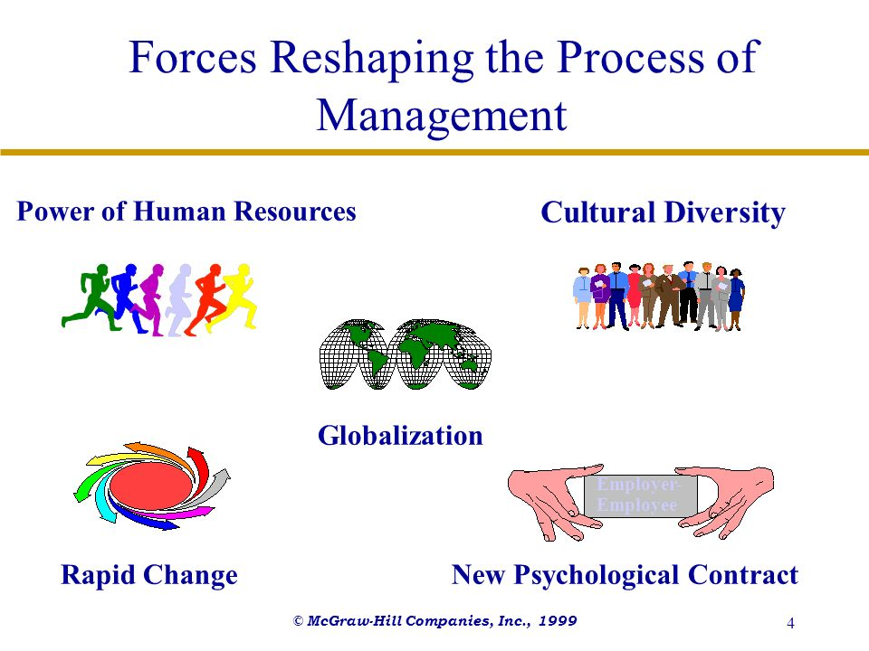 Forces Reshaping the Process of Management