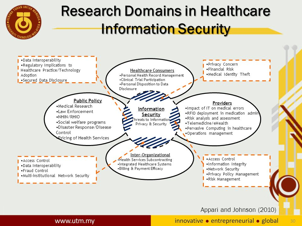 It Security Issues In Healthcare  Ppt Download. Business Intelligence Logistics. Sierra Tucson Treatment Center Reviews. Chicago Bankruptcy Lawyers Lpn Degrees Online. Four Star Realty Denver Reverse Mortgages Hud. Lisbon Portugal Car Rental Homemade Face Care. Positive Psychology Certificate. Acorn Storage Kensington Md Heat And Control. Medical Billing And Coding Schools In Louisiana
