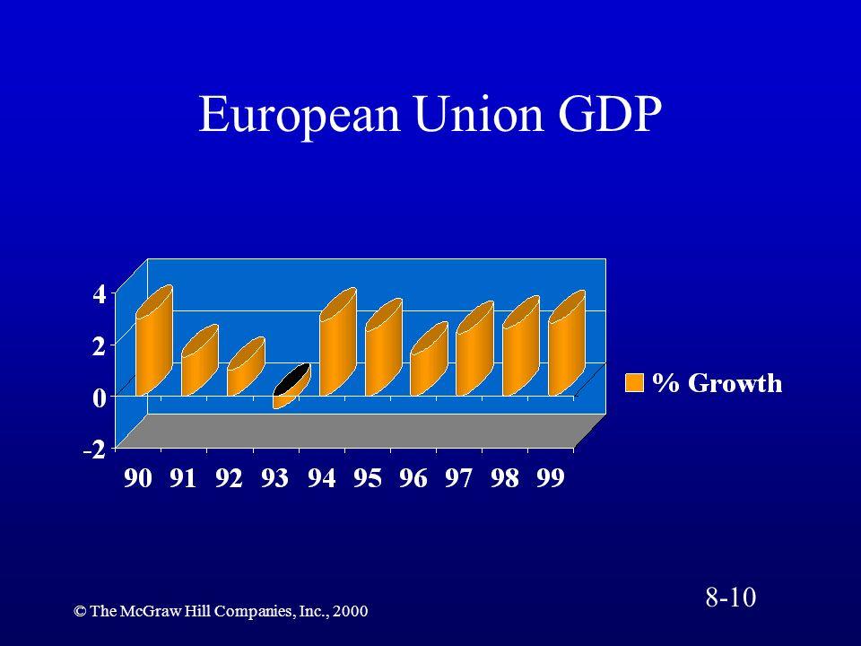 European Union GDP 8-10 © The McGraw Hill Companies, Inc., 2000