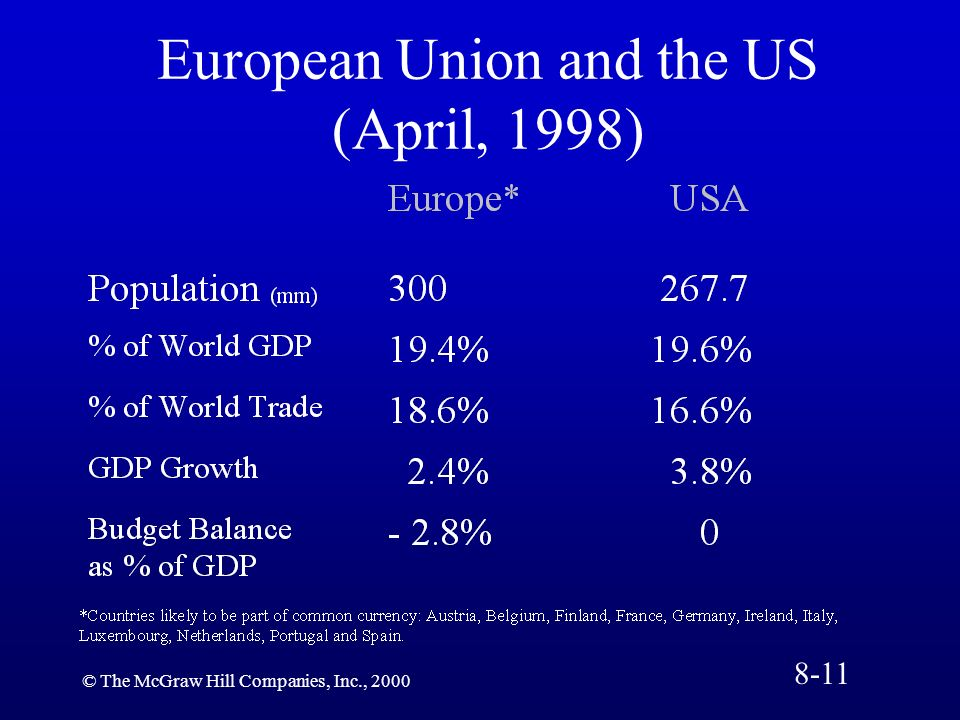 European Union and the US (April, 1998)