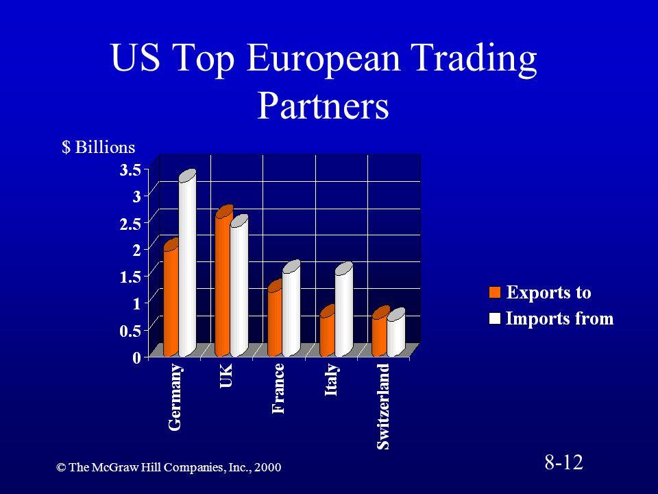 US Top European Trading Partners