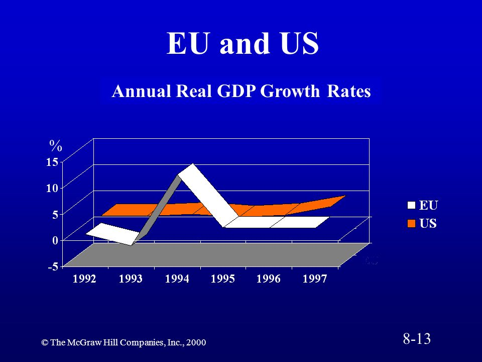 Annual Real GDP Growth Rates