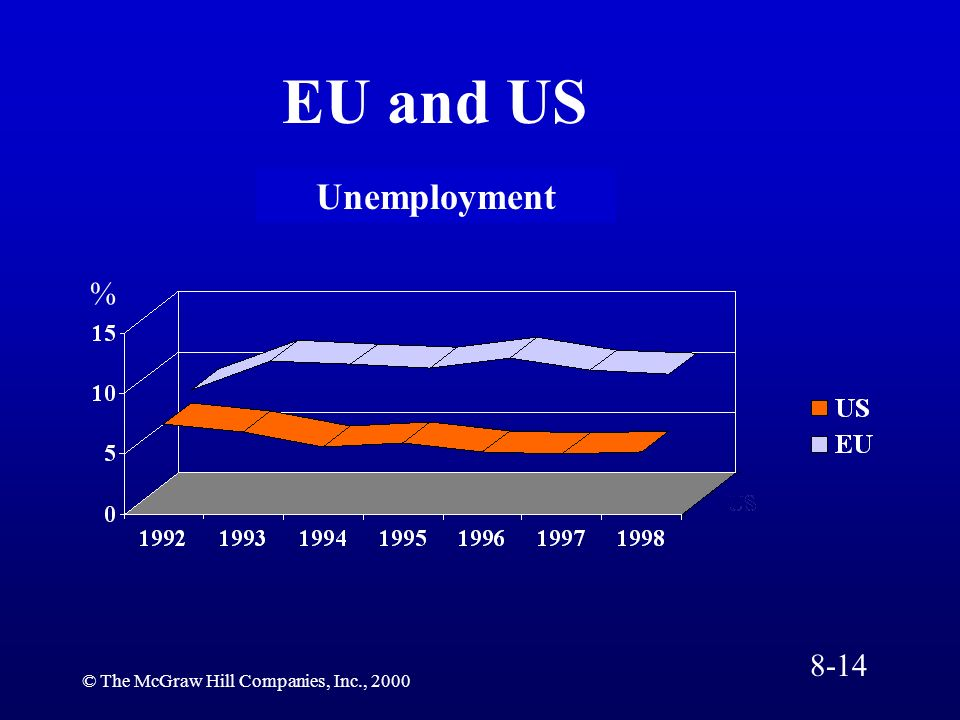 EU and US Unemployment % 8-14 © The McGraw Hill Companies, Inc., 2000