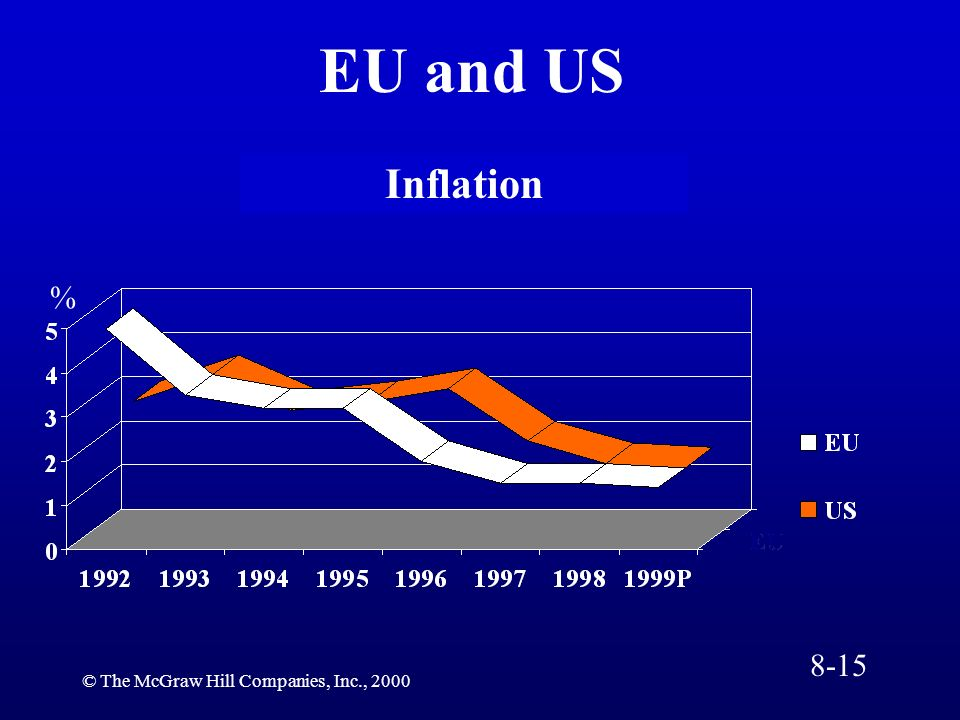 EU and US Inflation % 8-15 © The McGraw Hill Companies, Inc., 2000