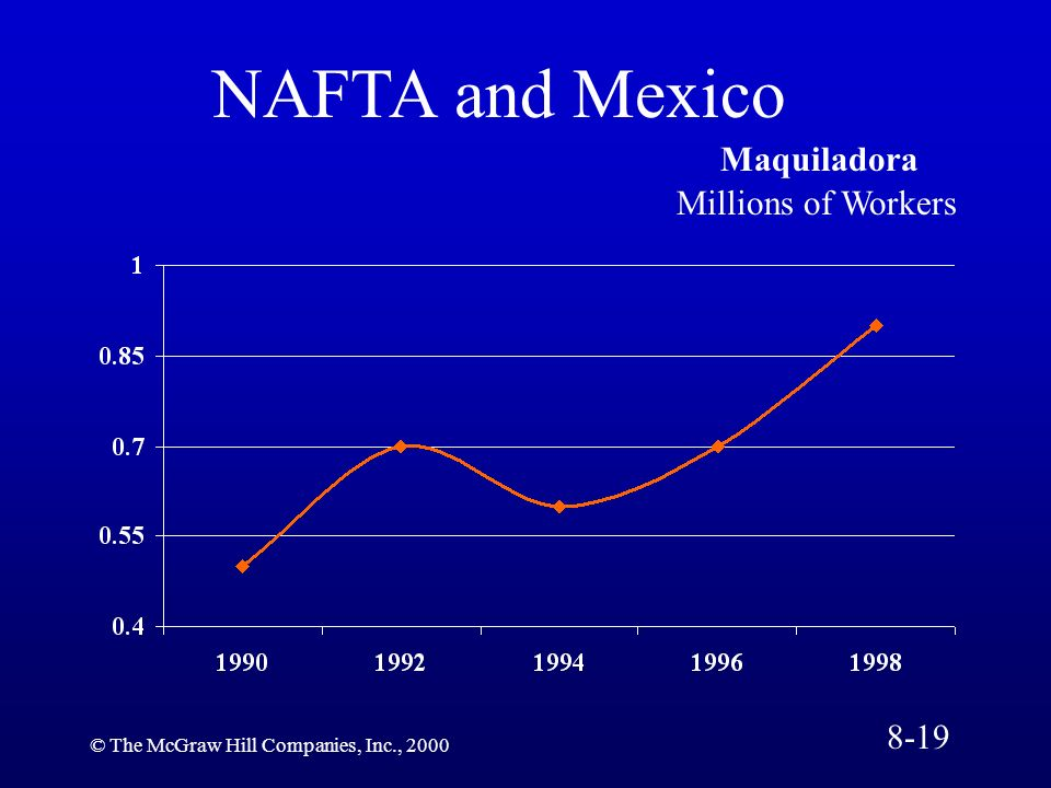 NAFTA and Mexico Maquiladora Millions of Workers 8-19