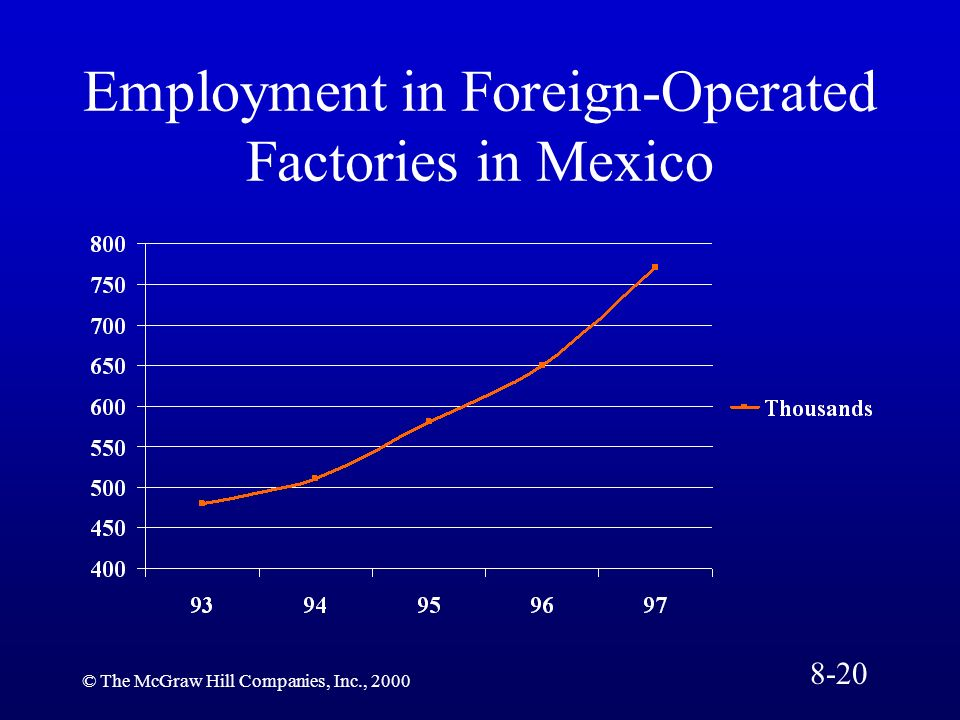 Employment in Foreign-Operated Factories in Mexico