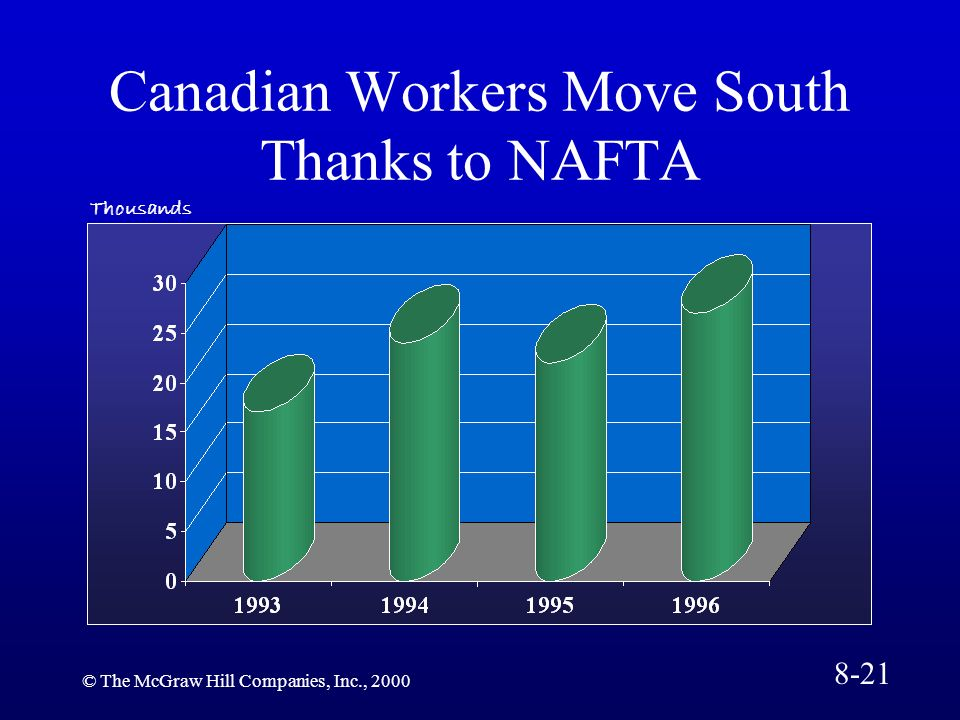 Canadian Workers Move South Thanks to NAFTA