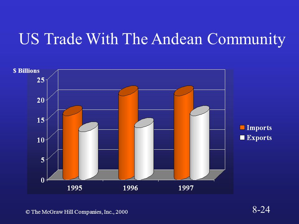 US Trade With The Andean Community