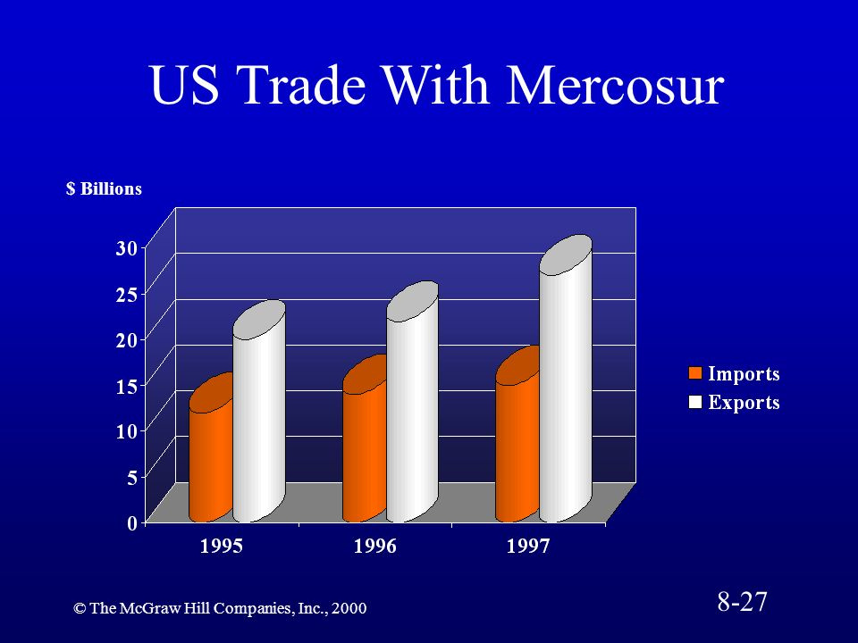 US Trade With Mercosur 8-27 $ Billions