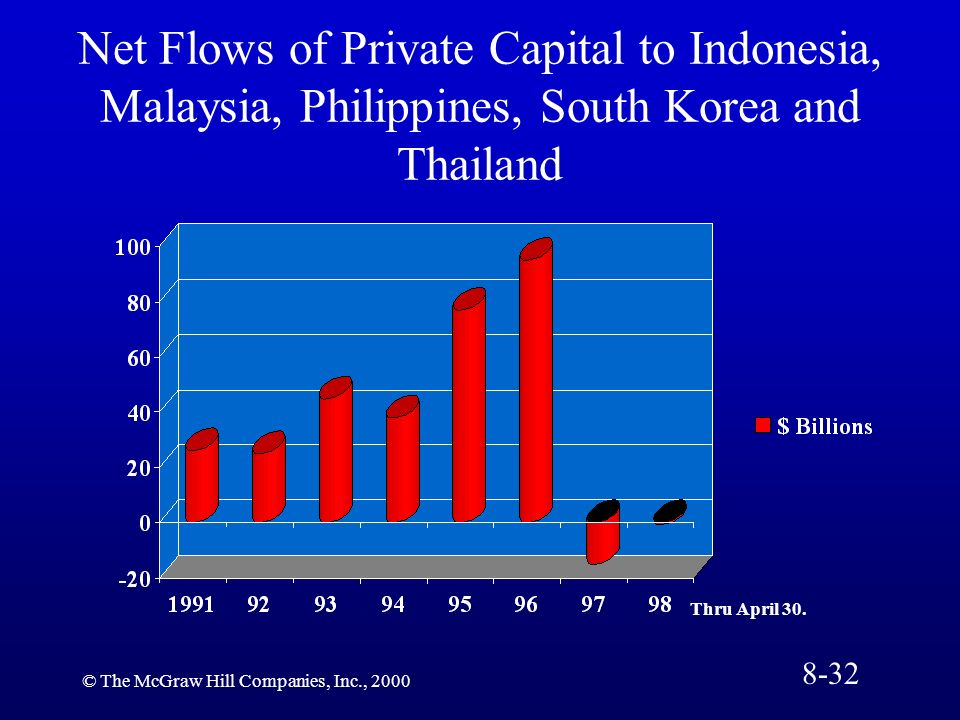Net Flows of Private Capital to Indonesia, Malaysia, Philippines, South Korea and Thailand