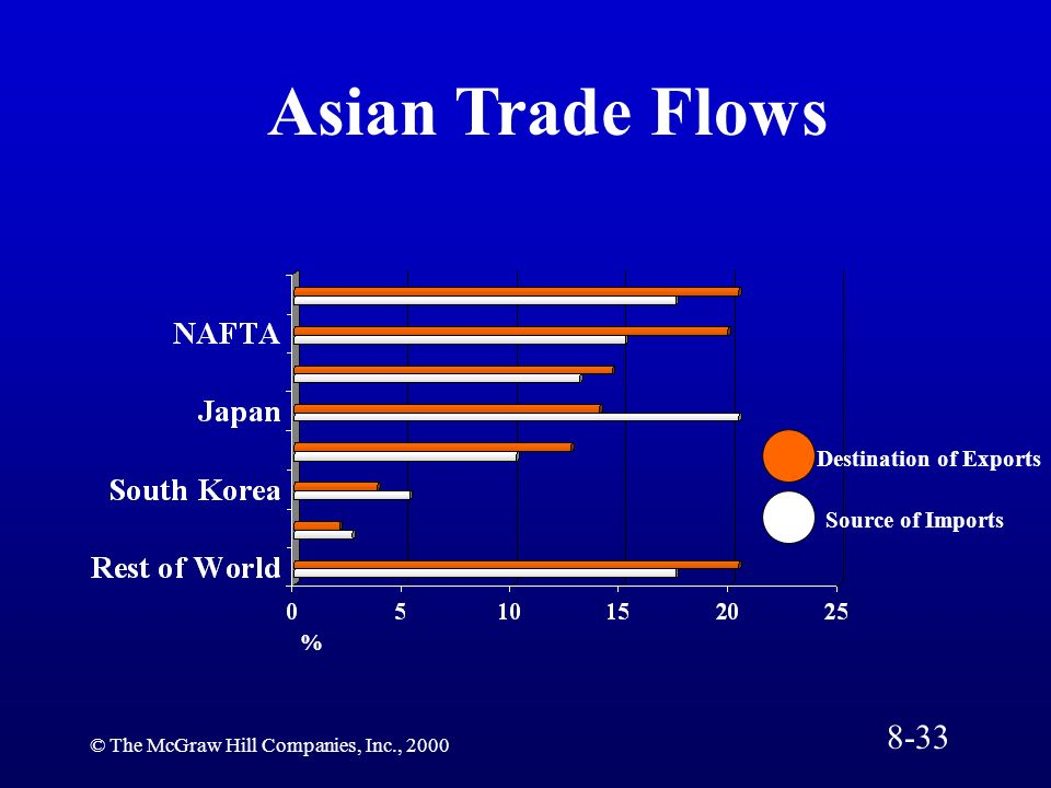 Asian Trade Flows 8-33 Destination of Exports Source of Imports %