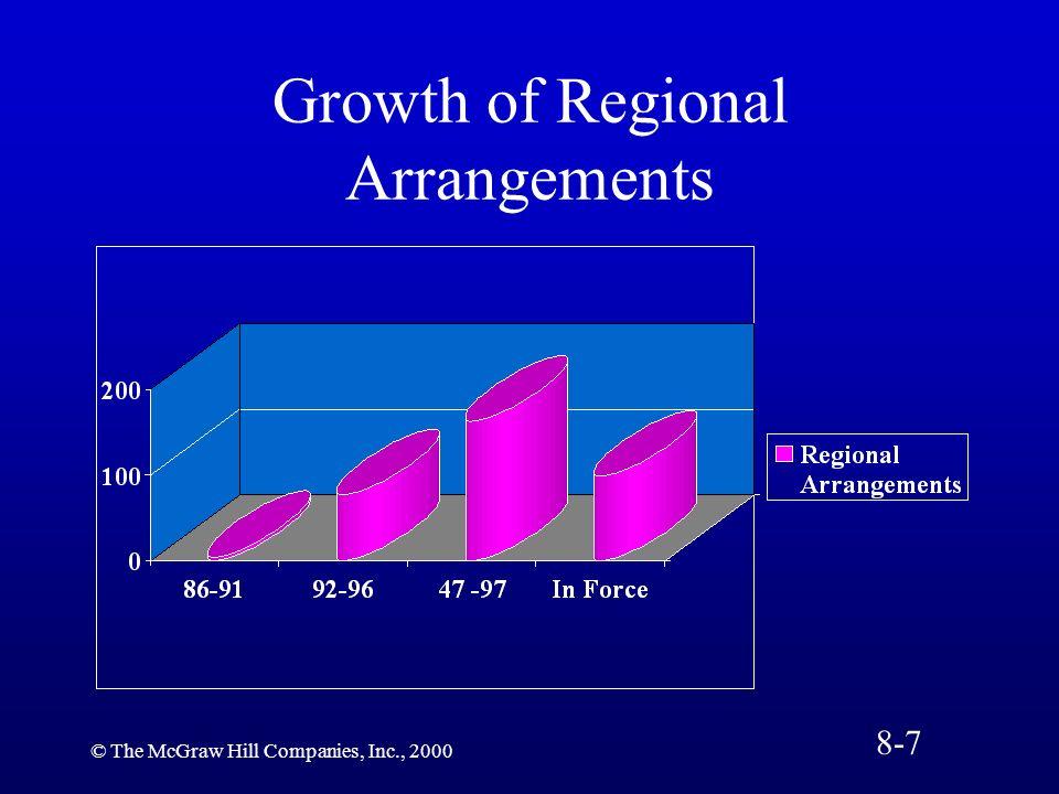 Growth of Regional Arrangements