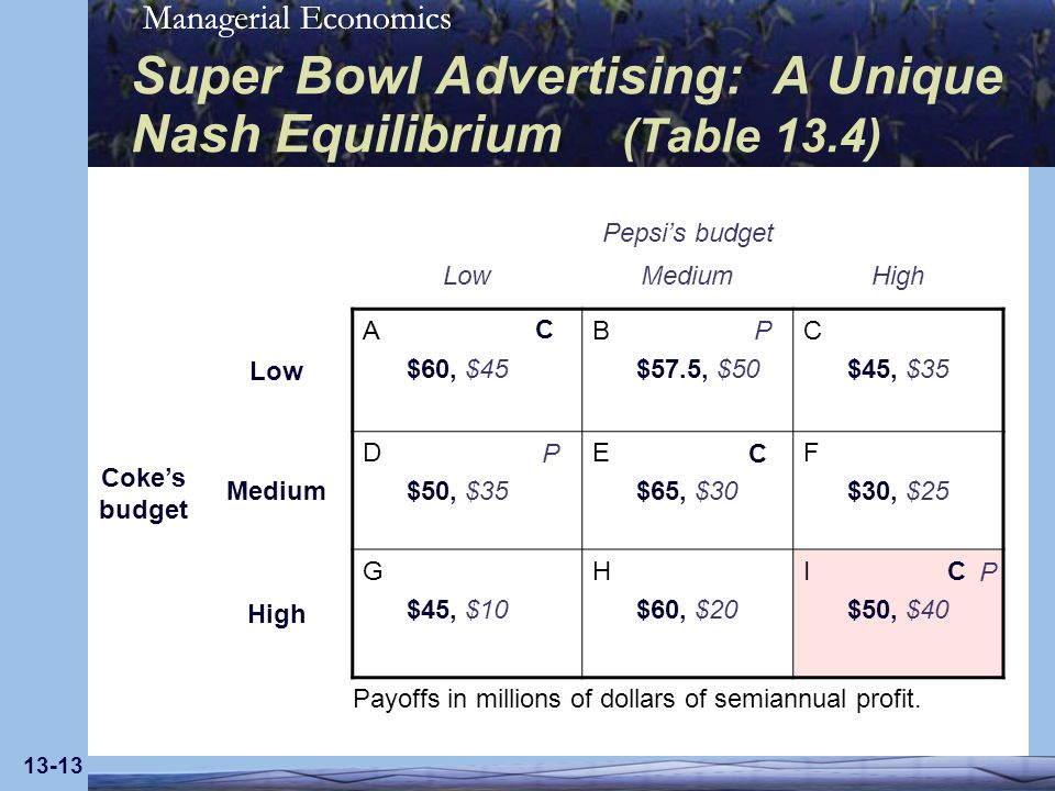 Super Bowl Advertising: A Unique Nash Equilibrium (Table 13.4)