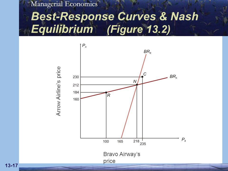 Best-Response Curves & Nash Equilibrium (Figure 13.2)