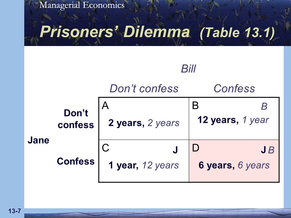 Prisoners' Dilemma (Table 13.1)