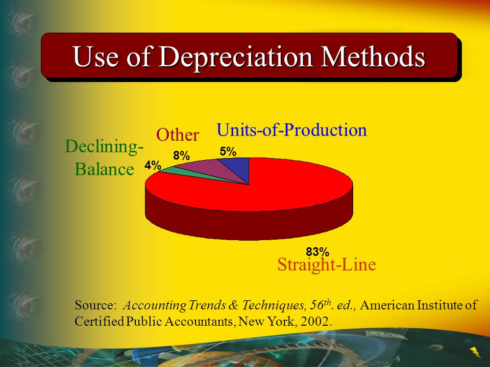 Use of Depreciation Methods