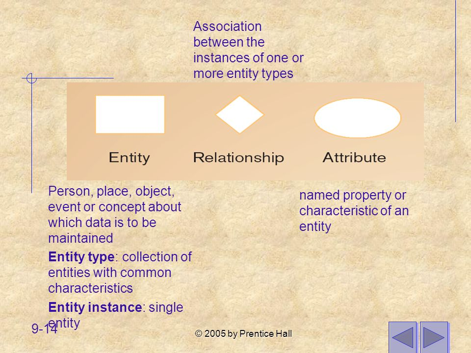 Association between the instances of one or more entity types