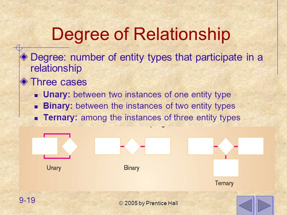 Degree of Relationship