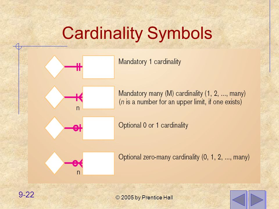 Cardinality Symbols