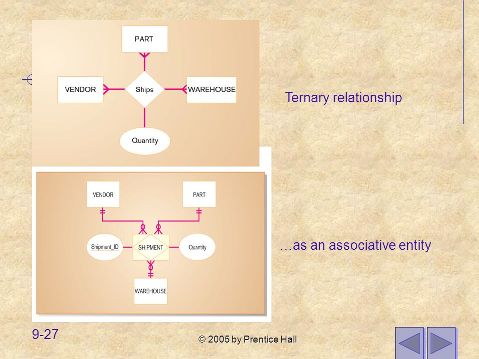 Ternary relationship …as an associative entity