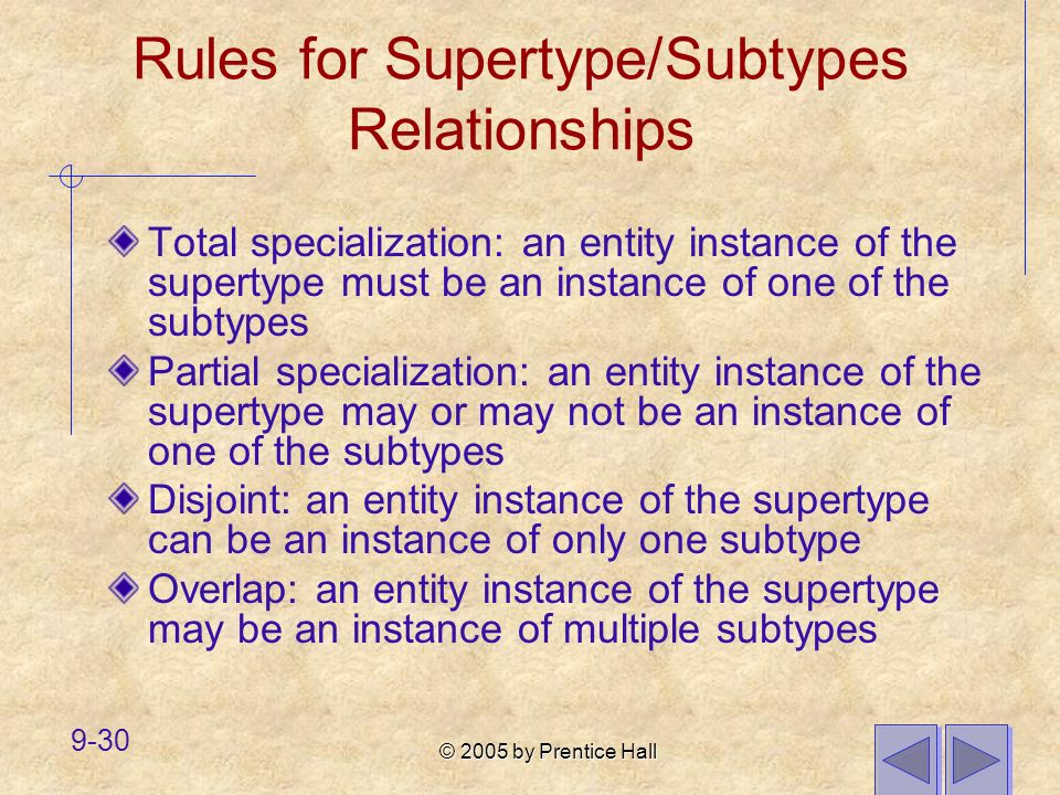 Rules for Supertype/Subtypes Relationships