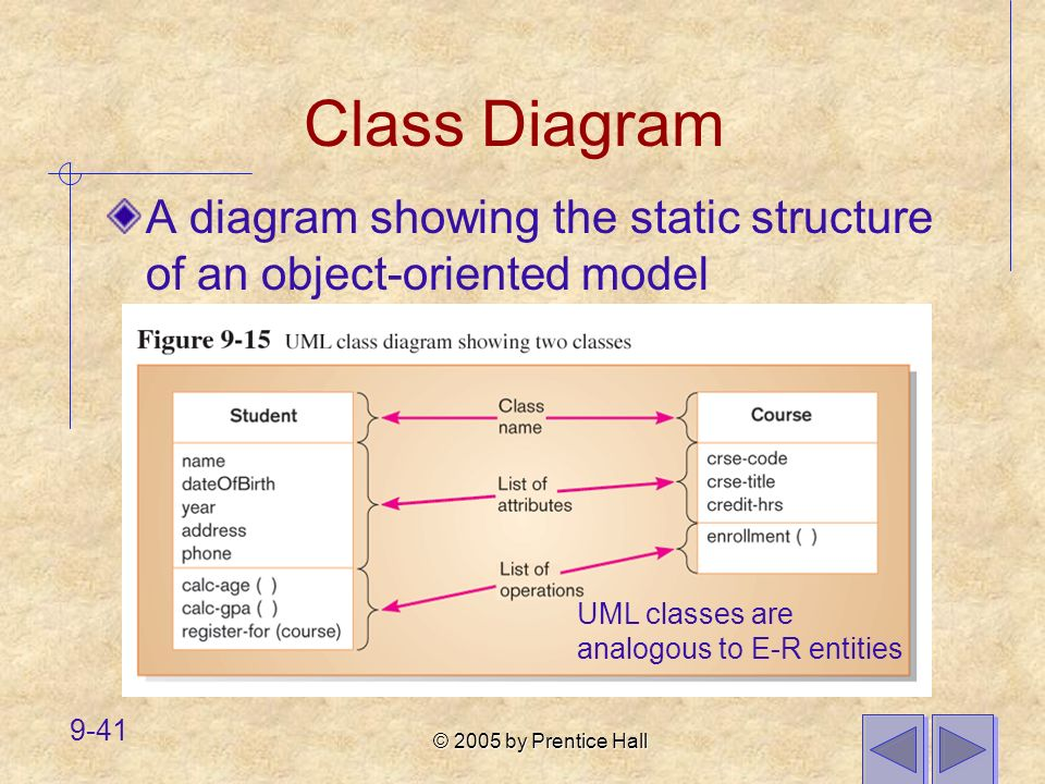 Class Diagram A diagram showing the static structure of an object-oriented model.