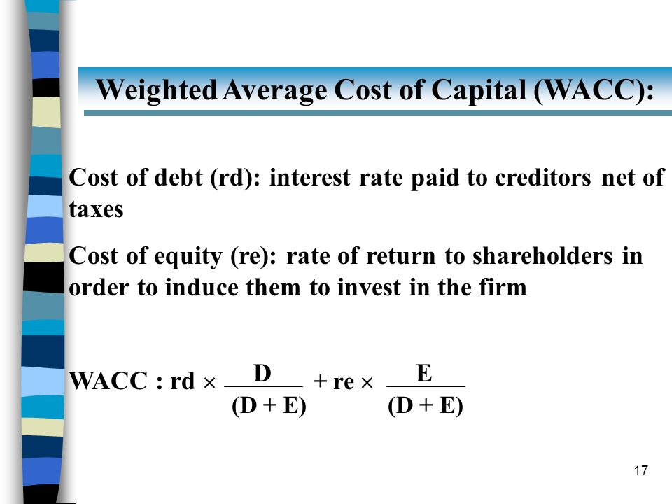 Weighted Average Cost of Capital (WACC):
