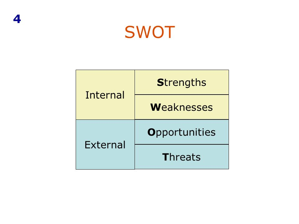 4 SWOT Internal Strengths Weaknesses External Opportunities Threats