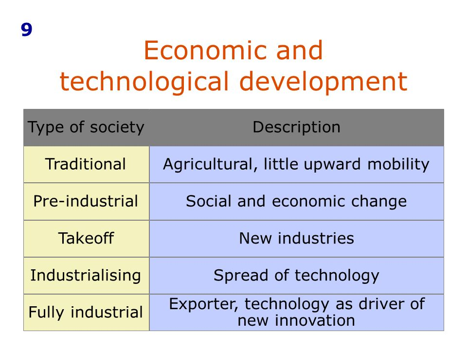 Economic and technological development