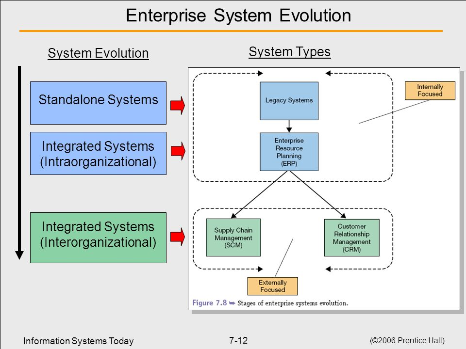 Enterprise System Evolution